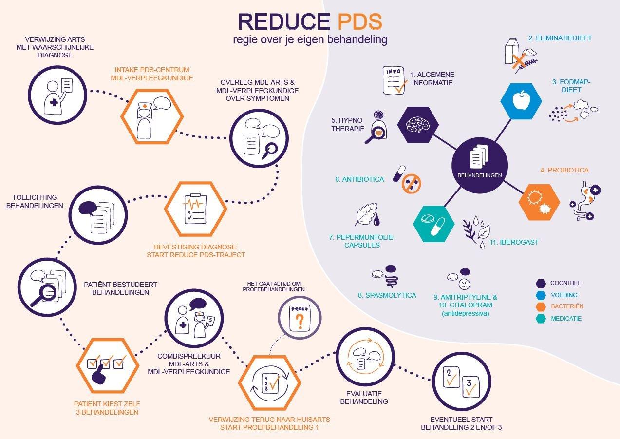 Reduce PDS met Hypnotherapie